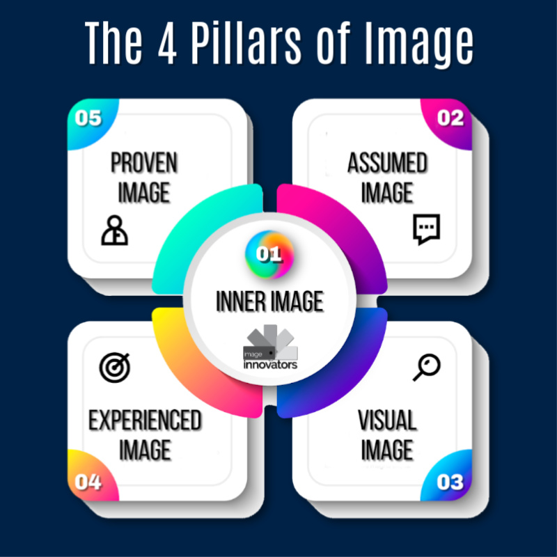 The 4 Pillars of Image